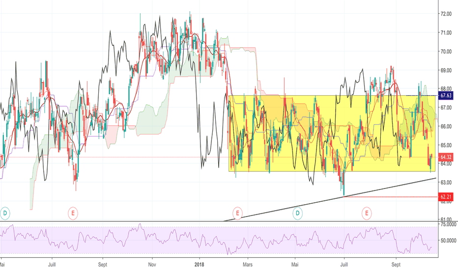 BN: Danone trading range