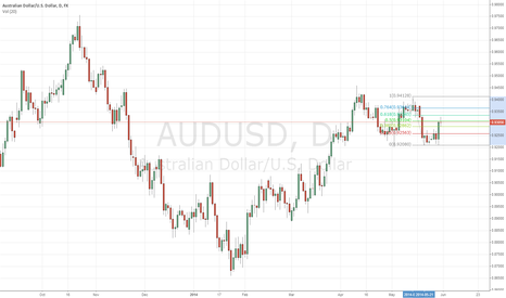 AUDUSD: AUDUSD RALLY! LOTS OF POTENTIAL PROFITS!