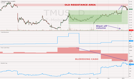 TMUS: T-Mobile TMUS sitting on breakout support