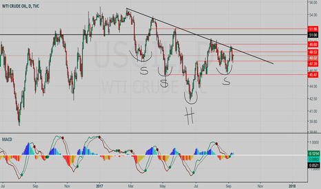 USOIL: Crude Oil BUY setup