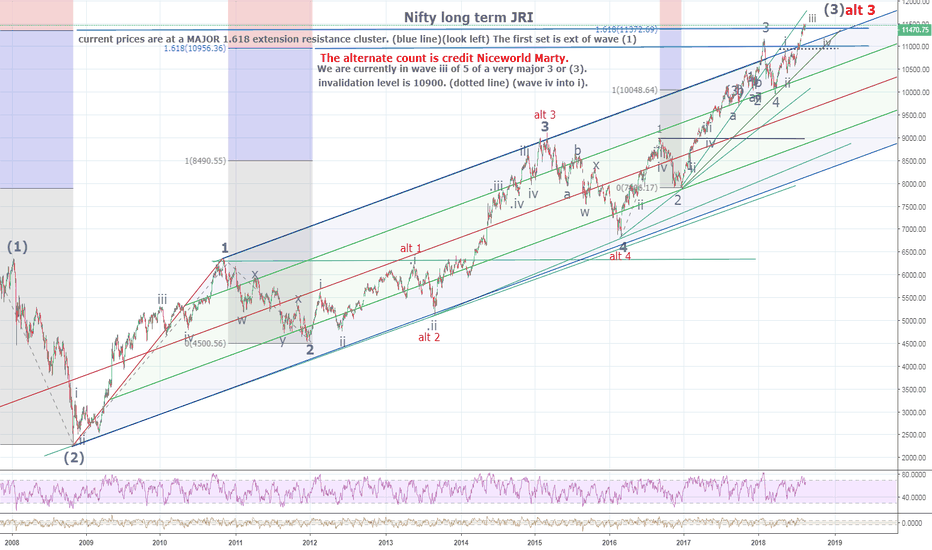 NIFTY: NIFTY long term wave count. More comments on chart.