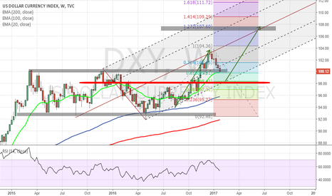 DXY: Two scenarios for USDOLLAR Index