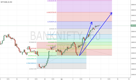 BANKNIFTY: 11 Apr- BankNifty targetting  25374 and 25720