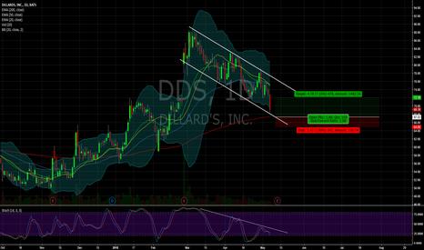 DDS: $DDS