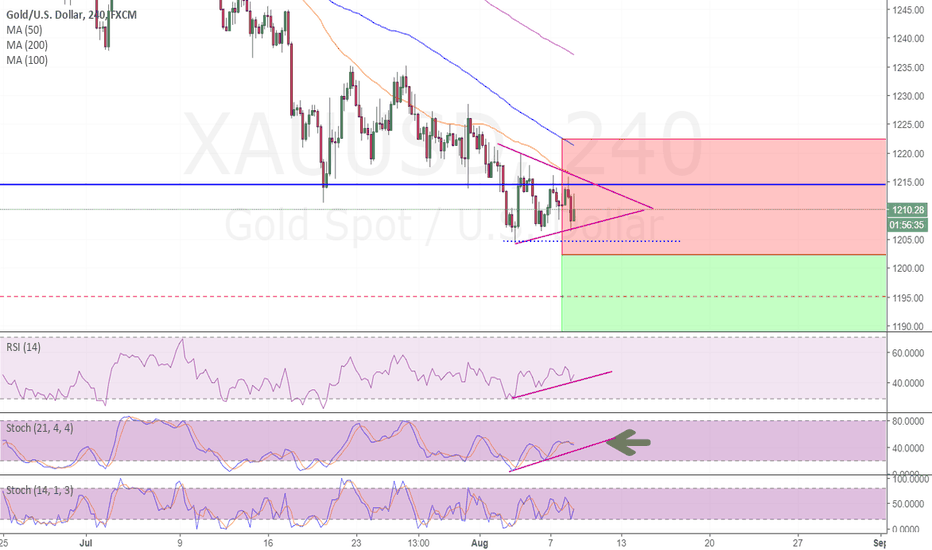 XAUUSD: gold could be up for a significant drop