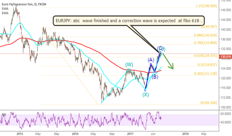 EURJPY: EURJPY: abc  wave finished and a correction wave is expected  at