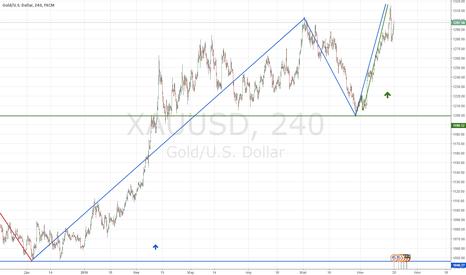 XAUUSD: Прогноз Золото на неделю