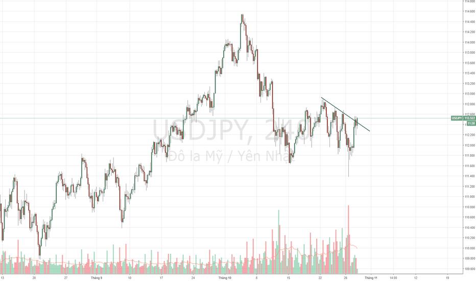 USDJPY: USDJPY - Xu hướng tăng, breakout trend.