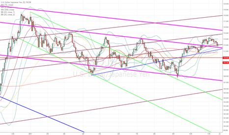 USDJPY: ドル円:戻り売りで考えるが、株価指数がリスクオンの再開の兆しもあるので…