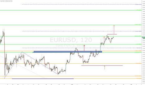 EURUSD: $EURUSD - Daily chart - update