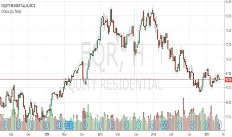 EQR: Анализ компании Equity Residential