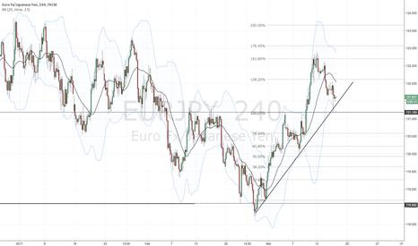 EURJPY: Testing the impatient - trendline break