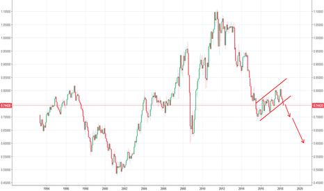 AUDUSD: 澳元兑美元,长线看跌