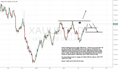 XAUUSD: Gold Trading at 1284-1285 weekly resistance 1296 go for short