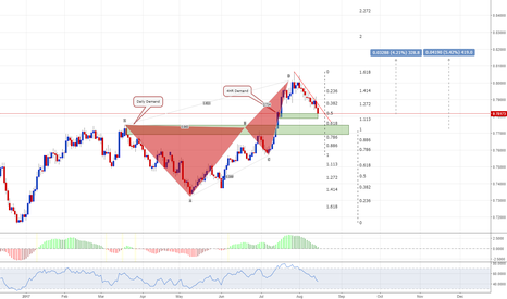 AUDUSD: AUDUSD - Buy the Break or pick a demand zone