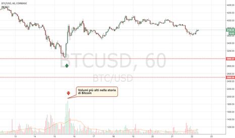 BTCUSD: Bitcoin: e se il peggio dovesse ancora venire ?