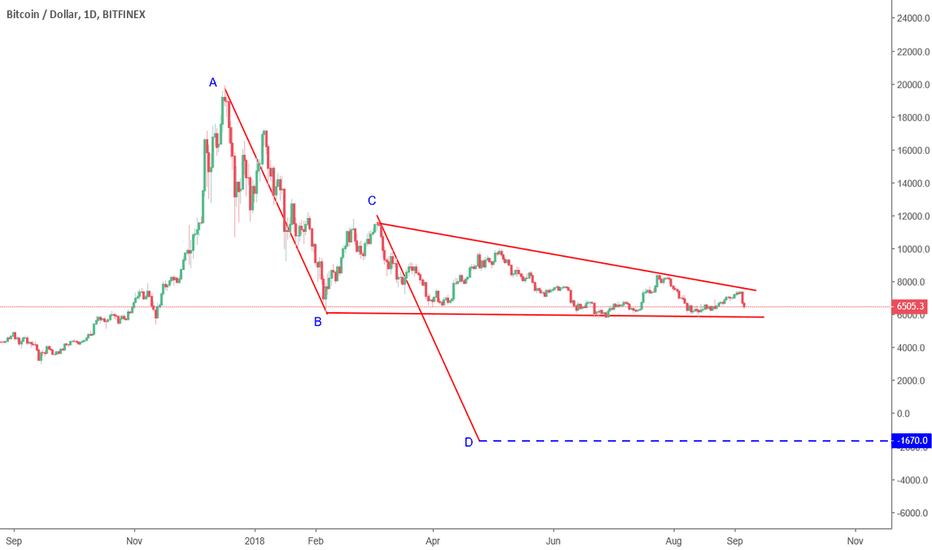 BTCUSD: BTCUSD Wedge pattern and scary AB-CD pattern