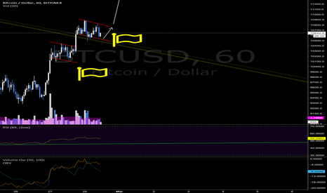 BTCUSD: Resistance turns SUPPORT - BITCOIN