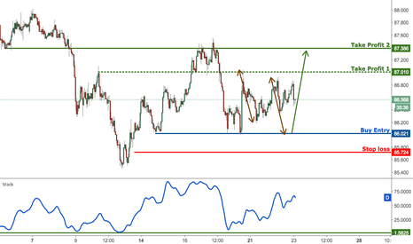 AUDJPY: AUDJPY prepare to buy on dips