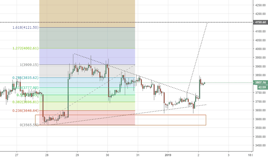 BTCUSD: Bitcoin pennant chart pattern ready to POP! Fibonnaci trading!
