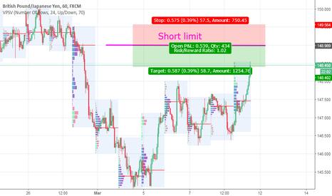 GBPJPY: GBPJPY short limit by Market profile
