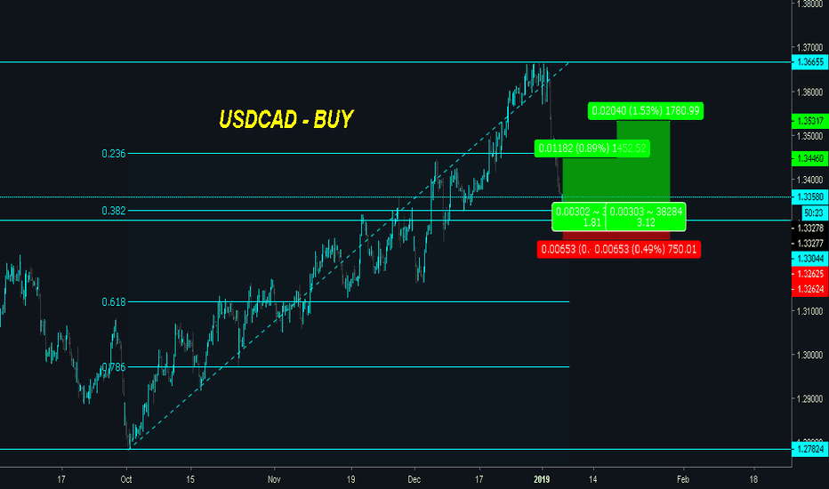 USDCAD: USDCAD | SUPPORT & OVERSOLD - Potential for BUY!