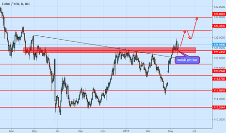EURJPY: Eurjpy continue buy trend make a bulish pin bar on key level