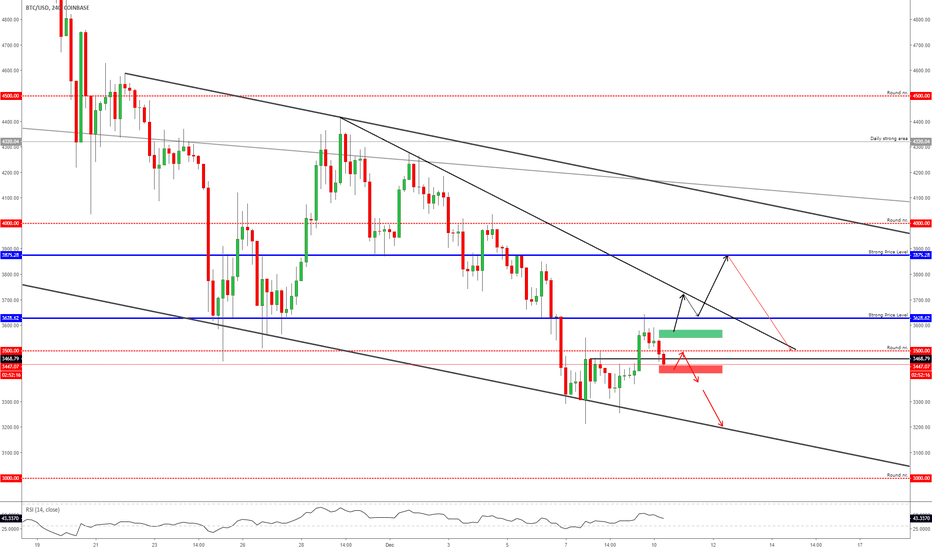 BTCUSD: BITCOIN - Short-term Confirmation Boxes