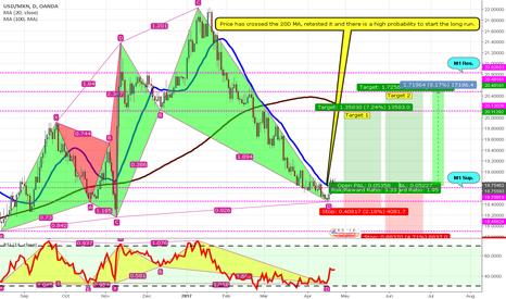 USDMXN: USD/MXN [1DC] Shark Pattern! Long setup.