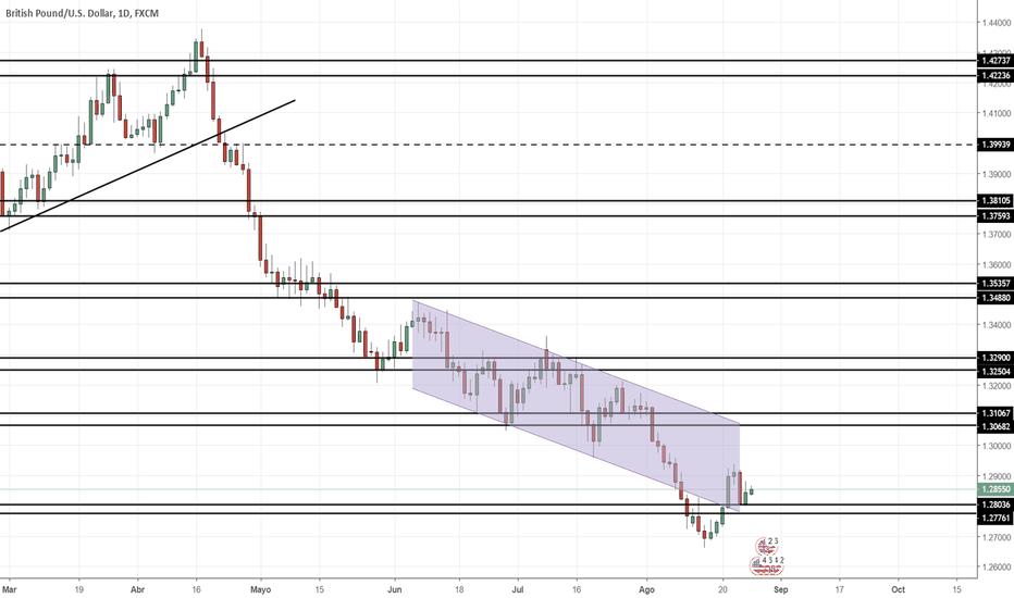 GBPUSD: Proyección GBP/USD Semana 27/08/2018