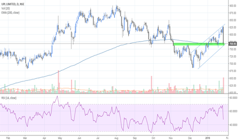 UPL: Upl at support zone.
