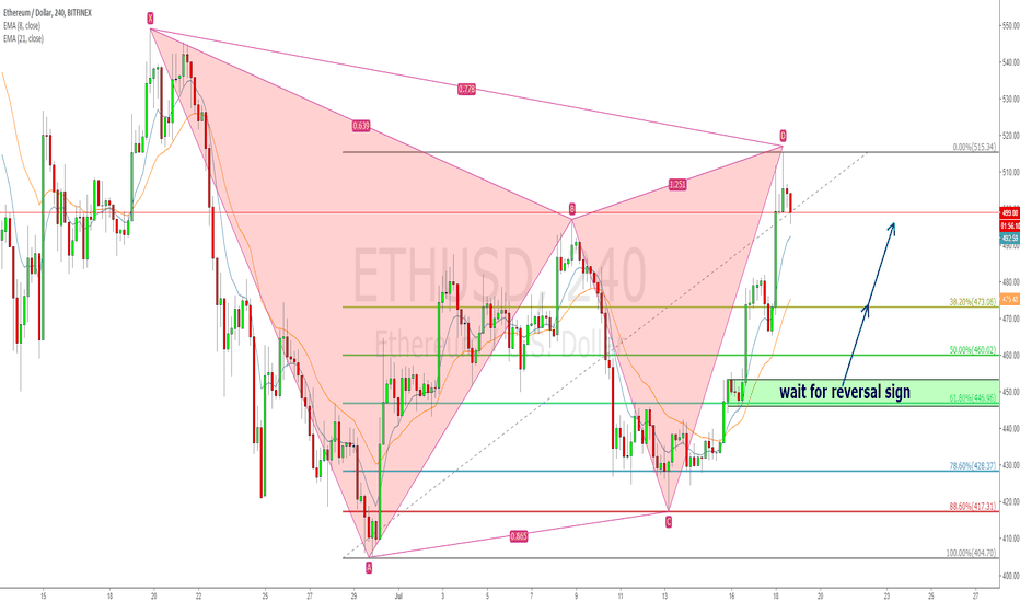 ETHUSD: ETHUSD 4hr 2618 and demand zone combination long opportunity