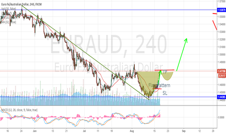 EURAUD: EURAUD | CUP & Handle Chart Pattern | 4 hour time-frame