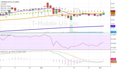 TMUS: TMUS Intraday Chart Looking Nice Today