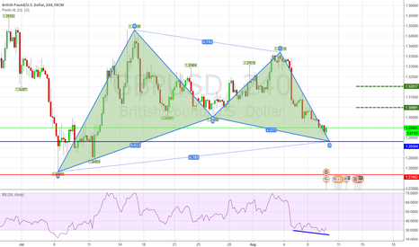 GBPUSD: [GBPUSD] Possible Gartley Bullish