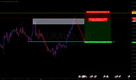 EURAUD: EURAUD SHORT OPTION