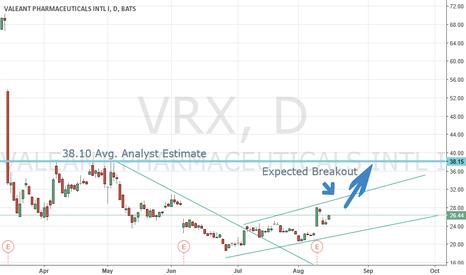 VRX: VRX Medium Term TA