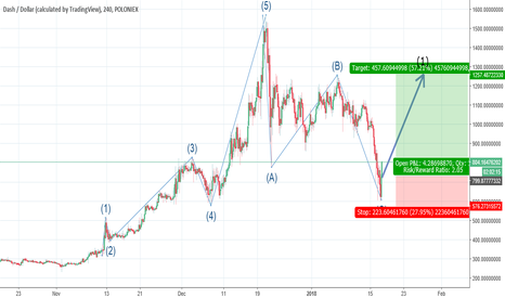 DASHUSD: DASHUSD: New bullish impulse wave following ABC correction