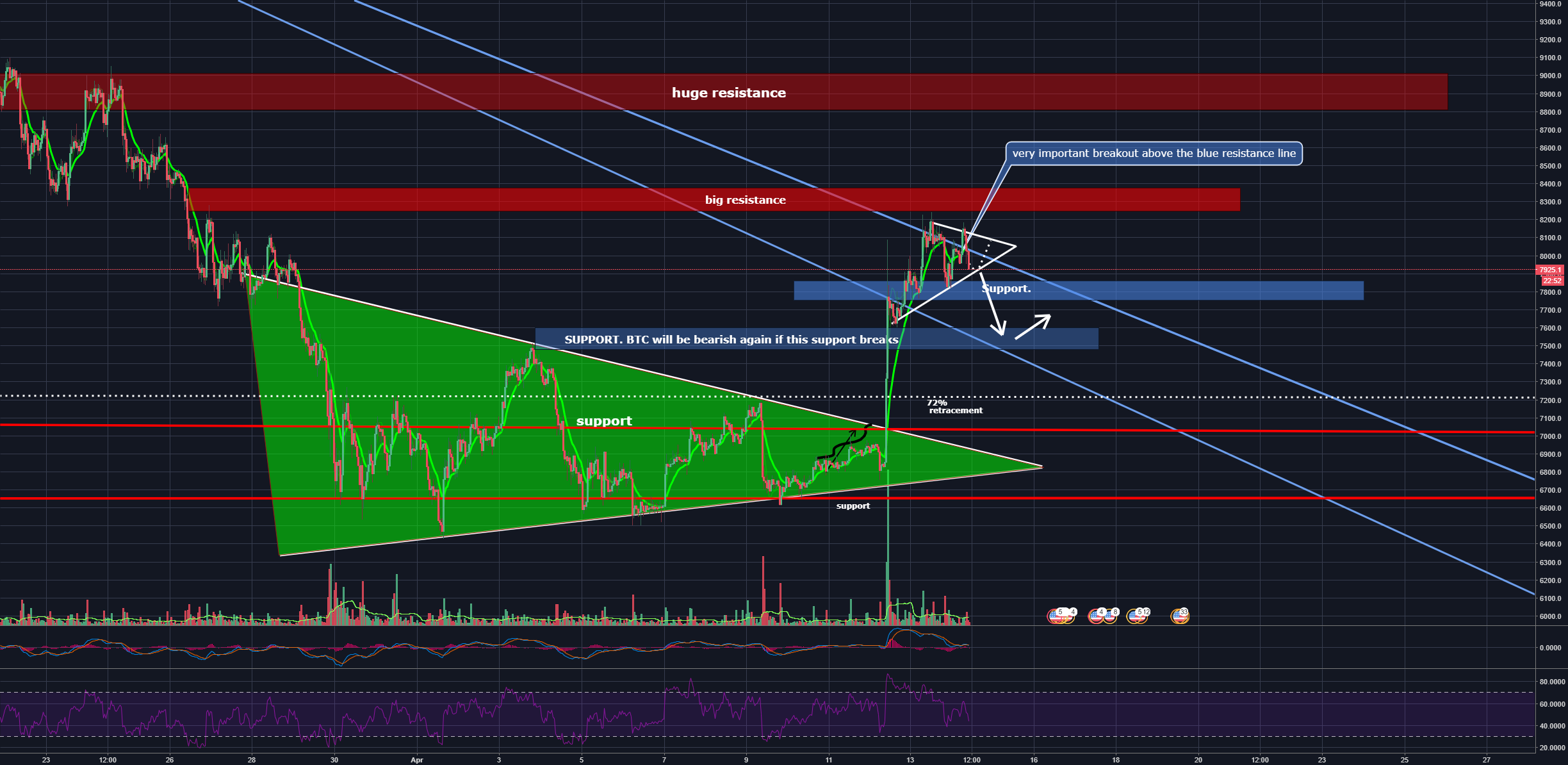 BTC, it looks like you became bullish. But for how long?