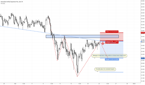 AUDJPY: AUDJYP - structure play