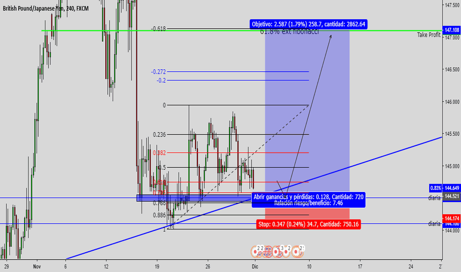 GBPJPY: posible impulso alcista
