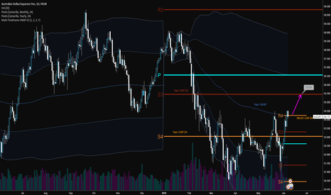 AUDJPY: Backtest Year CAM S3