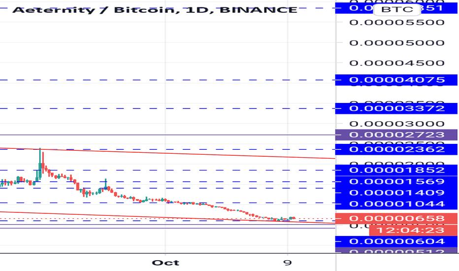 ae btc tradingview