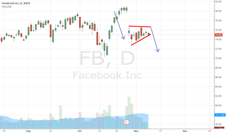 FB: FB short possibility