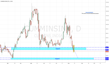 CUMMINSIND: Cummins India - Breaks Crucial Support Zone