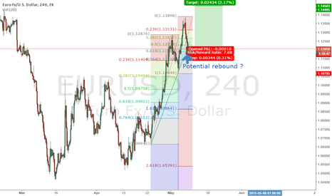 EURUSD: Potential Long Opportunity on EU at trend line ?