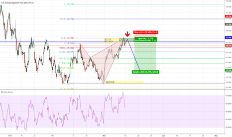 USDJPY: USDJPY - Bearish Shark completed, short on retest