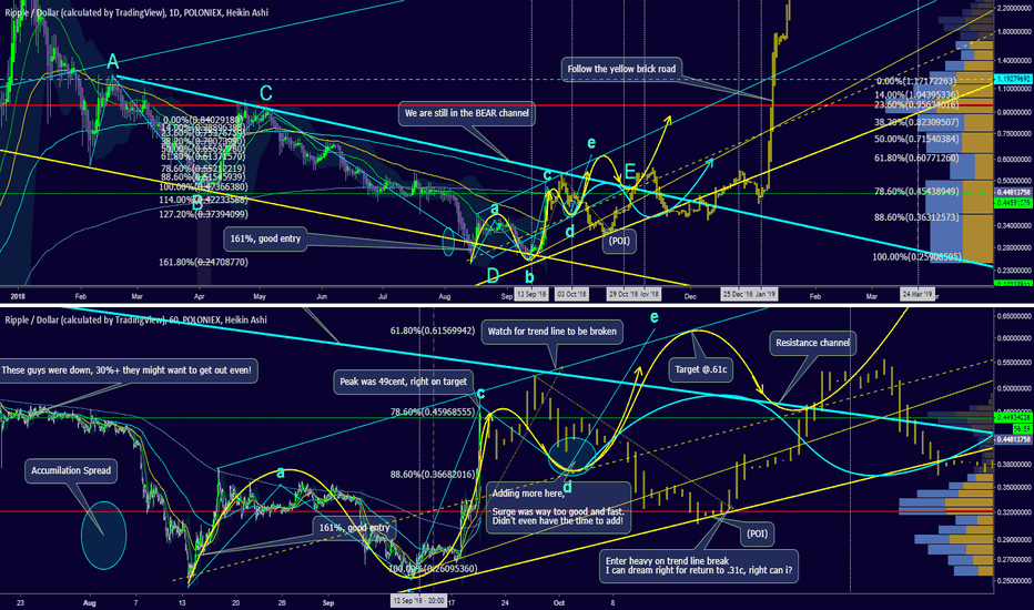 XRPUSD: Just follow the yellow brick road all the way back to $3-5!