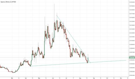 EXPBTC: Breaking a huge trendline (EXP)