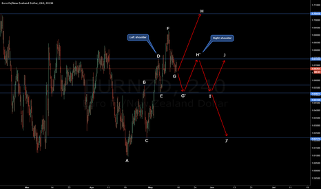 EURNZD: All Directions of EUR / NZD